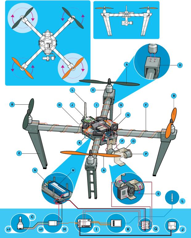 Anatomía de un multicóptero « Hacedores.com | Maker Community