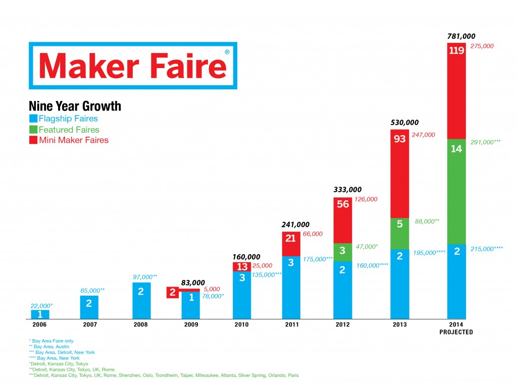 Maker_Faire_Growth_Chart_2014